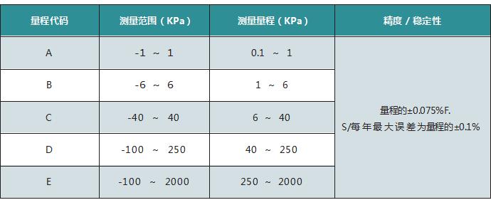 智能高精度单晶硅差压变送器011