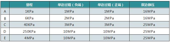 智能高精度单晶硅差压变送器009